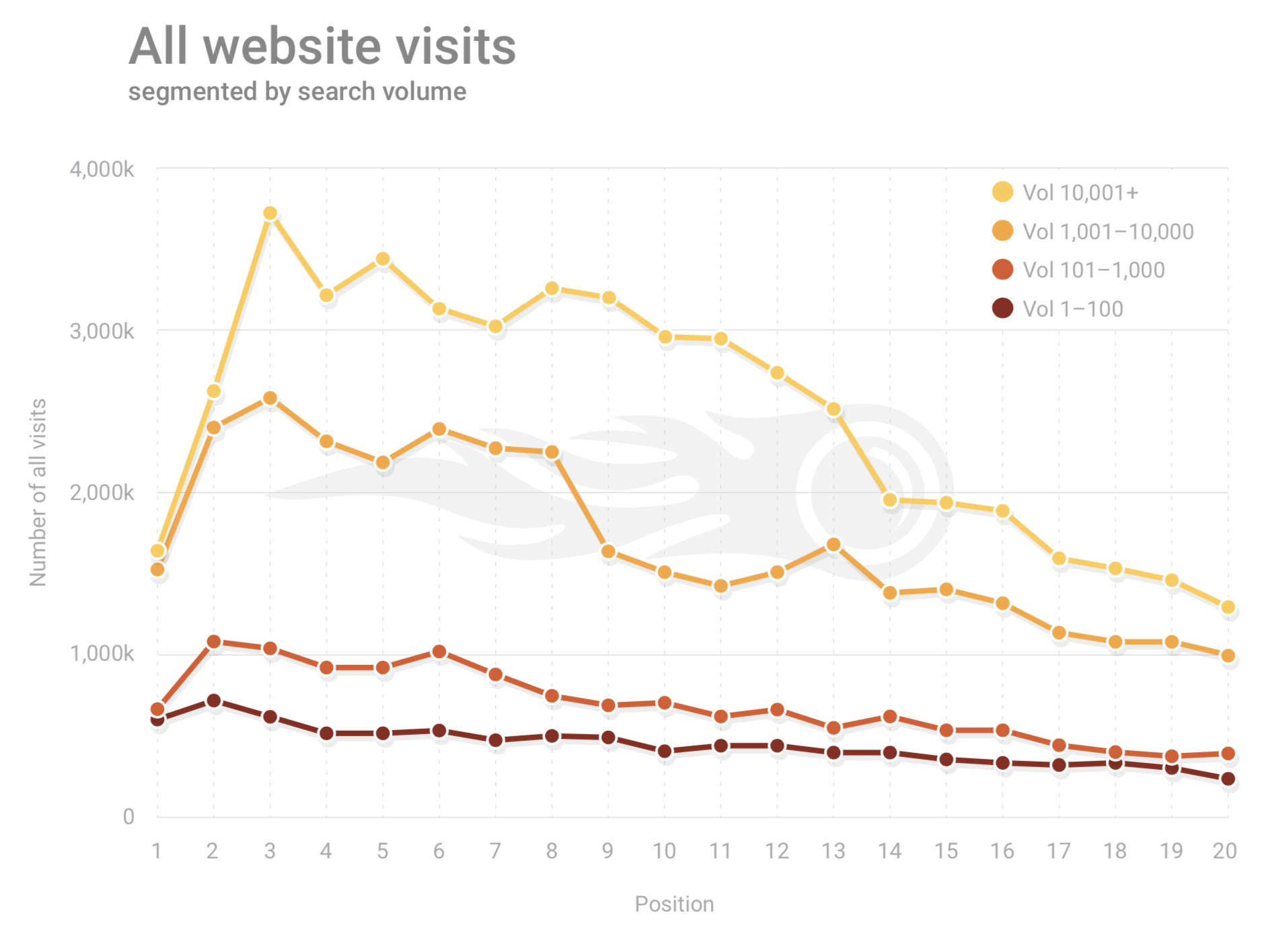 SEMRush Google all website visits 2019