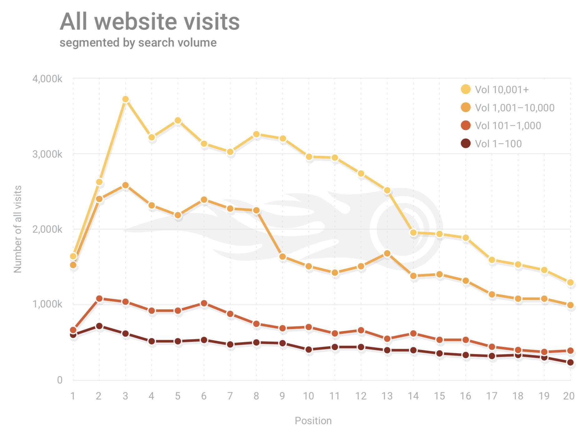 SEMRush Google all website visits 2019