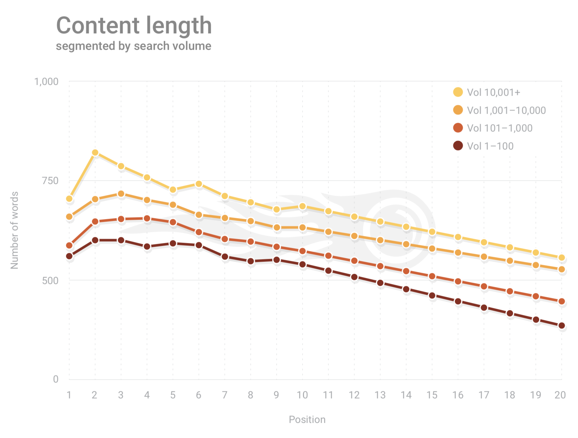 SEMRush Google Content Length 2019