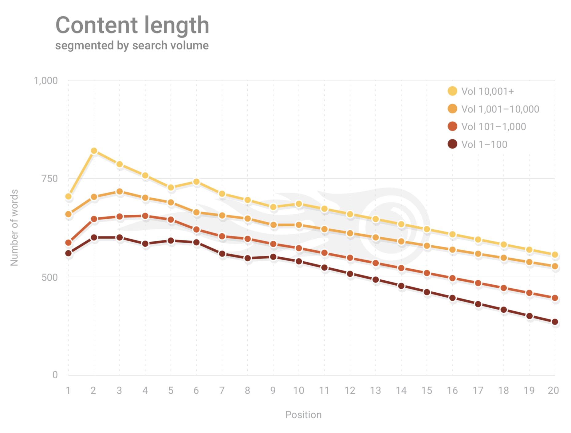 SEMRush Google Content Length 2019