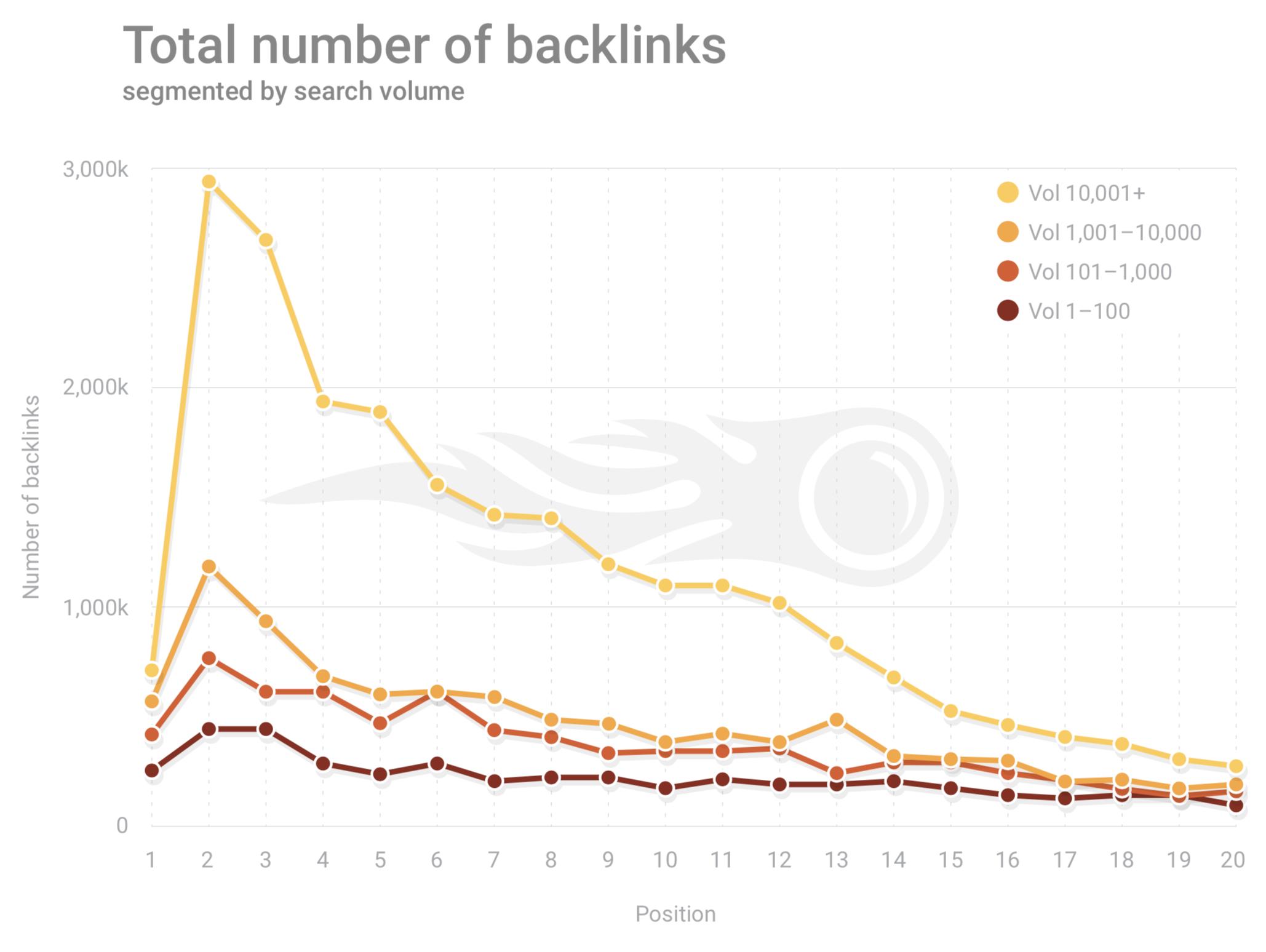 SEMRush Google total numbers of backlinks 2019