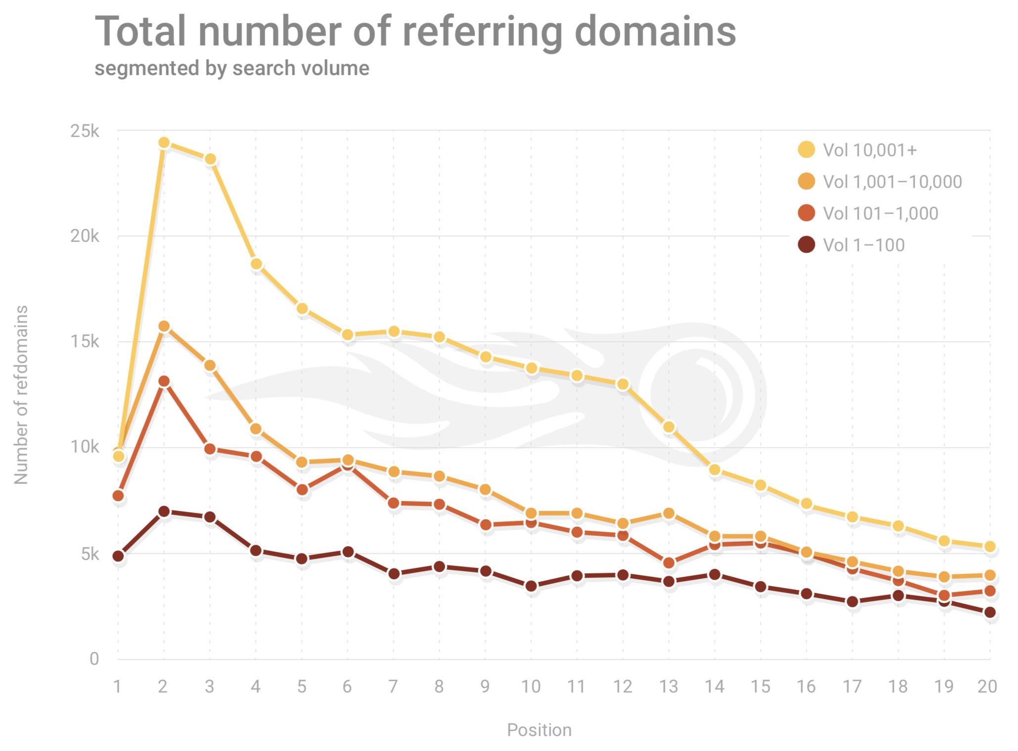 SEMRush Google referring domains 2019