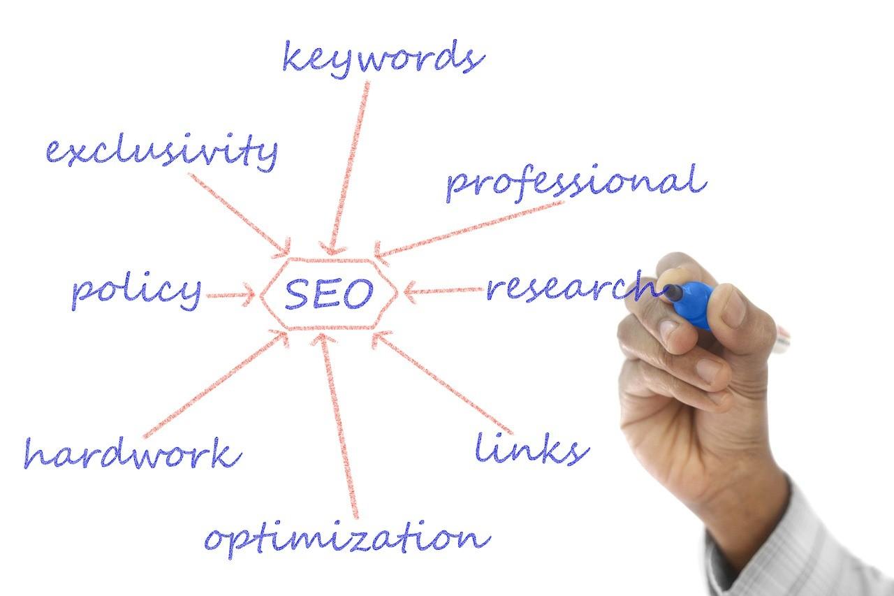 Content Marketing Struktur