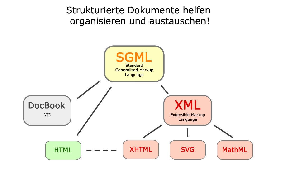 Strucured Internet Documents