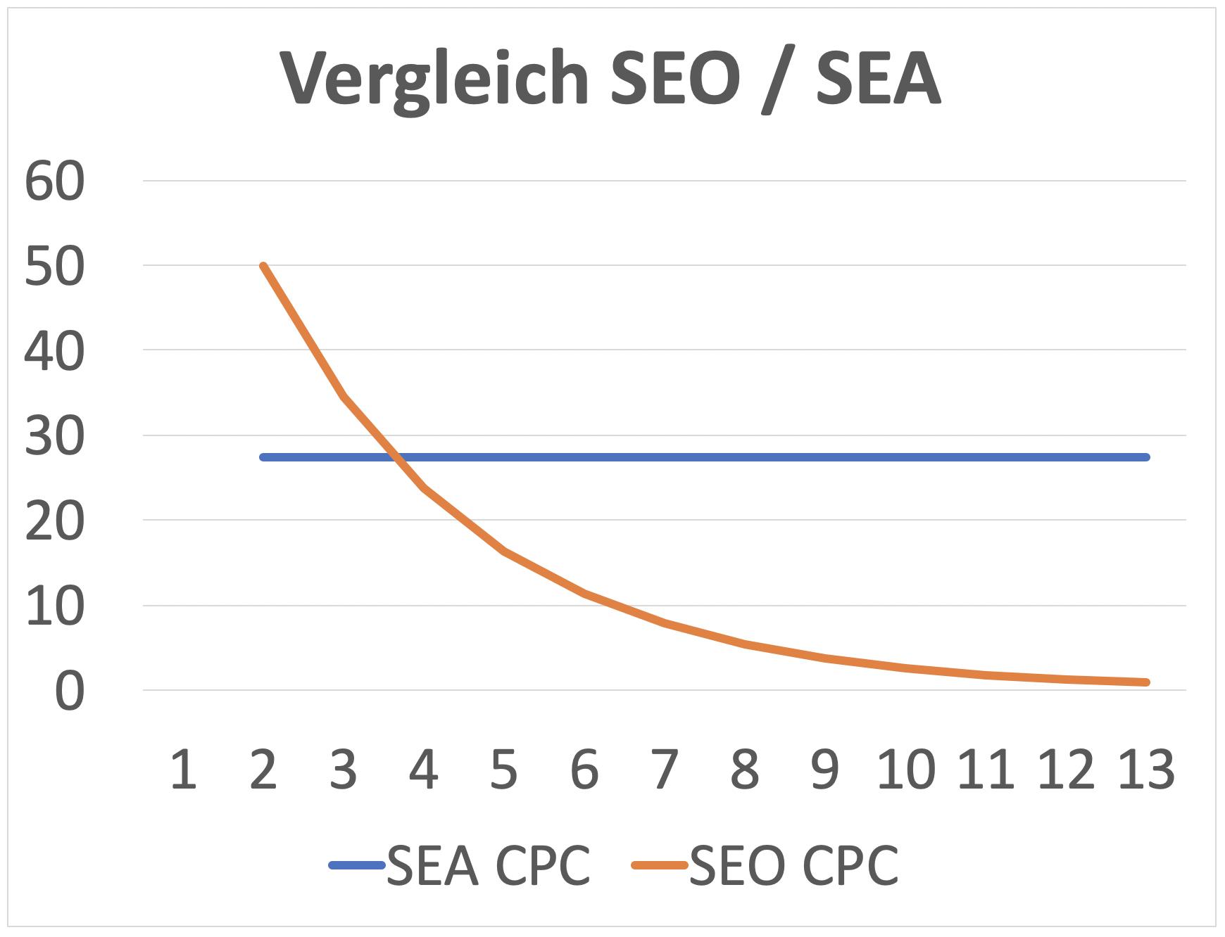 Vergleich SEO/SEA