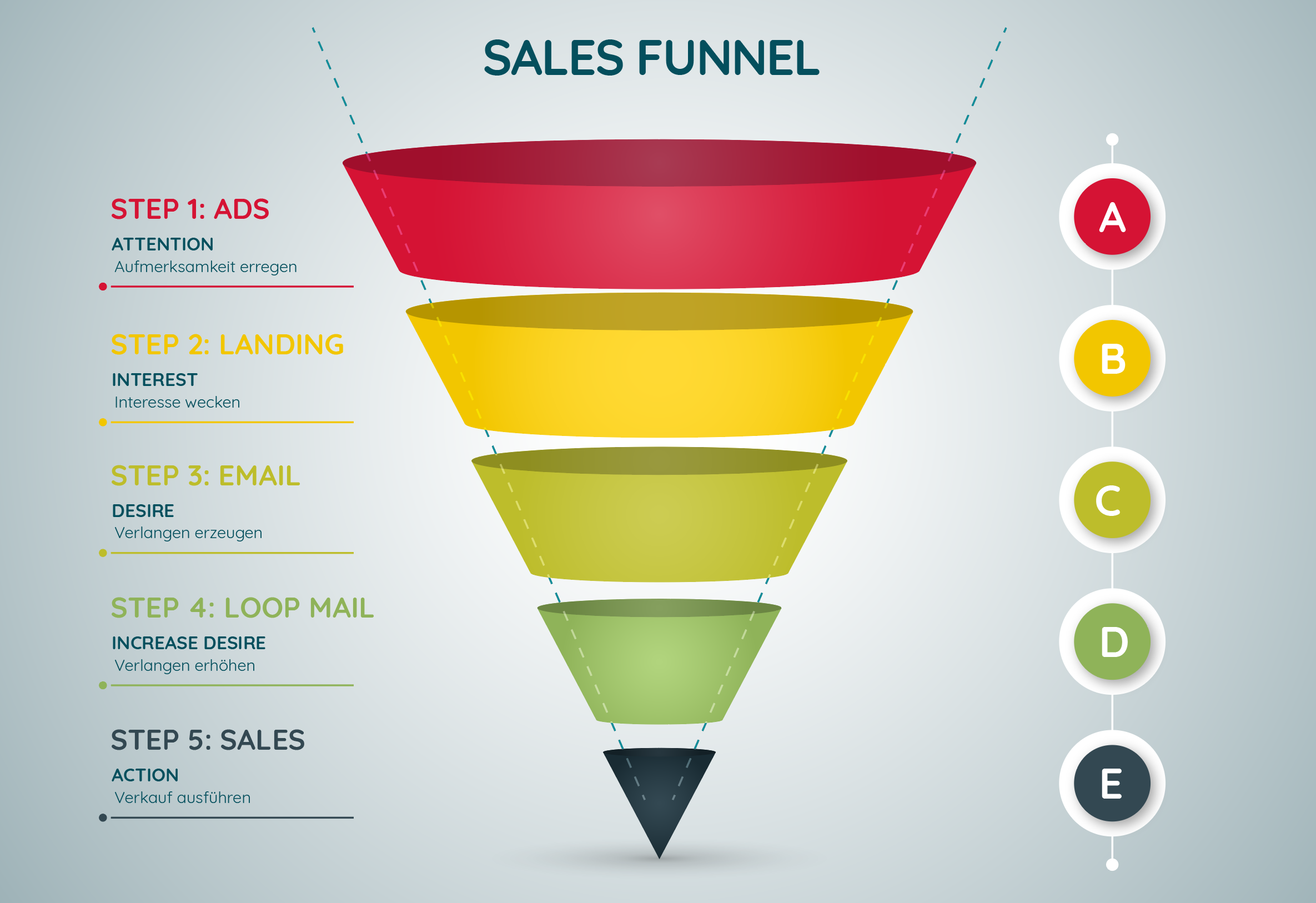 Sales Funnel GHC GmbH